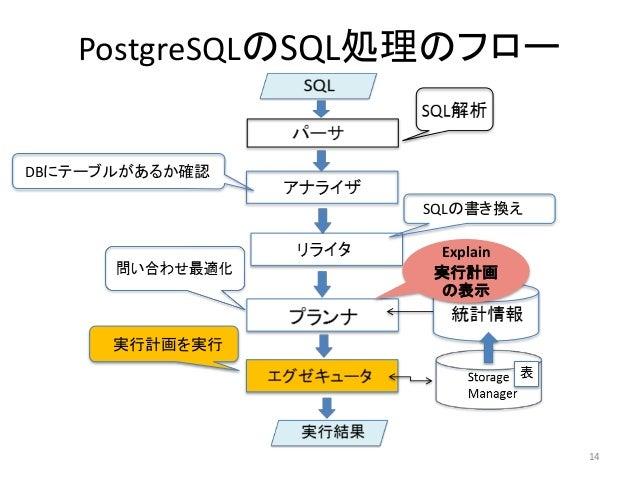 PostgreSQLのSQL処理のフロー  DBにテーブルがあるか確認  SQLの書き換え  実行計画を実行  14  Explain  実行計画  の表示