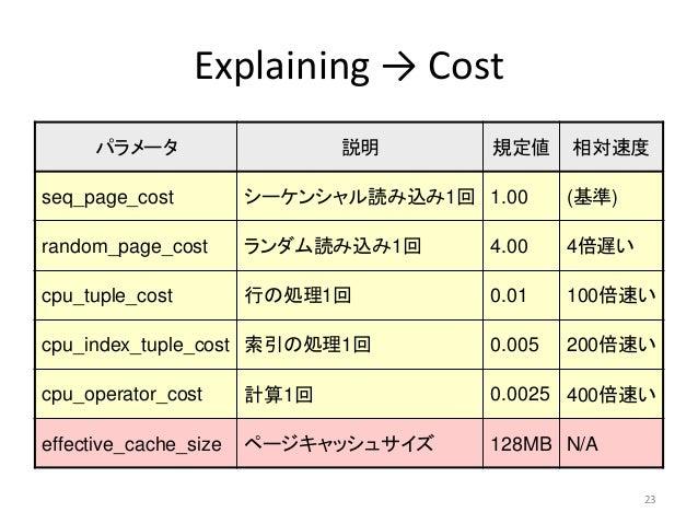 Explaining → Cost  パラメータ説明規定値相対速度  seq_page_cost シーケンシャル読み込み1回1.00 (基準)  random_page_cost ランダム読み込み1回4.00 4倍遅い  cpu_tuple_c...