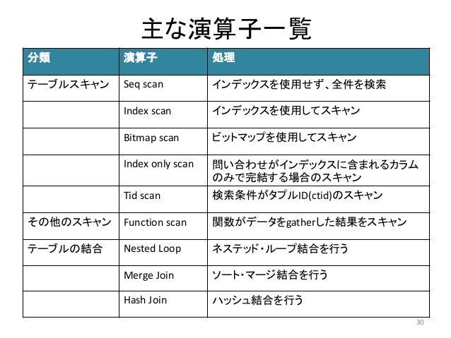 主な演算子一覧  分類演算子処理  テーブルスキャンSeq scan インデックスを使用せず、全件を検索  Index scan インデックスを使用してスキャン  Bitmap scan ビットマップを使用してスキャン  Index only ...
