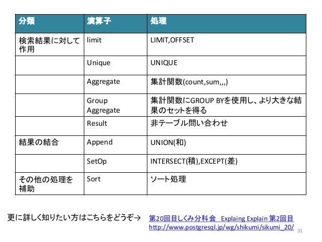 分類演算子処理  検索結果に対して  作用  limit LIMIT,OFFSET  Unique UNIQUE  Aggregate 集計関数(count,sum,,,)  Group  Aggregate  集計関数にGROUP BYを使用...
