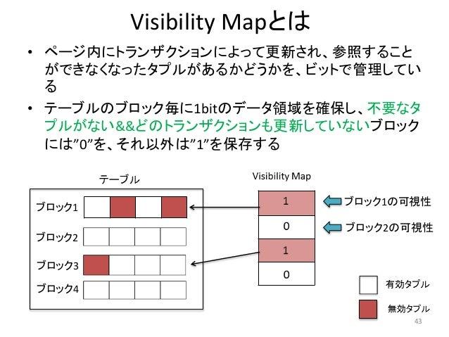 Visibility Mapとは  • ページ内にトランザクションによって更新され、参照すること  ができなくなったタプルがあるかどうかを、ビットで管理してい  る  • テーブルのブロック毎に1bitのデータ領域を確保し、不要なタ  プルがな...