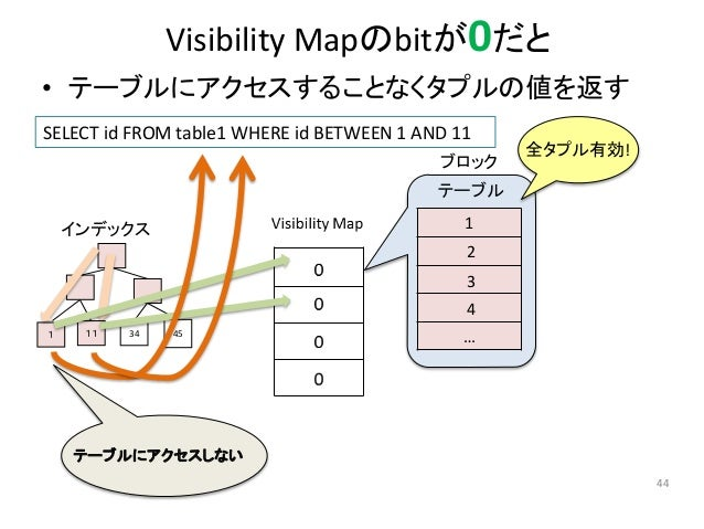 Visibility Mapのbitが0だと  • テーブルにアクセスすることなくタプルの値を返す  44  SELECT id FROM table1 WHERE id BETWEEN 1 AND 11  ブロック  1  2  3  4  ...