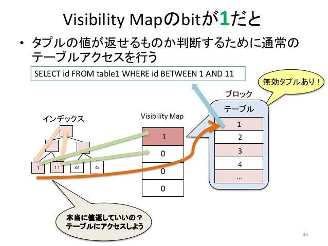 Visibility Mapのbitが1だと  • タプルの値が返せるものか判断するために通常の  テーブルアクセスを行う  無効タプルあり!  45  SELECT id FROM table1 WHERE id BETWEEN 1 AND ...