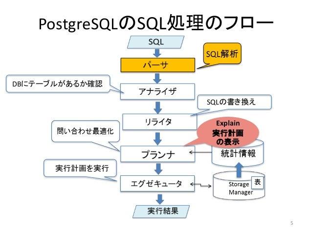 PostgreSQLのSQL処理のフロー  DBにテーブルがあるか確認  SQLの書き換え  実行計画を実行  5  Explain  実行計画  の表示