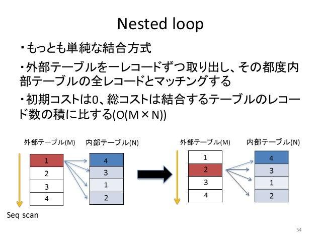 Nested loop  ・もっとも単純な結合方式  ・外部テーブルを一レコードずつ取り出し、その都度内  部テーブルの全レコードとマッチングする  ・初期コストは0、総コストは結合するテーブルのレコー  ド数の積に比する(O(M×N))  5...