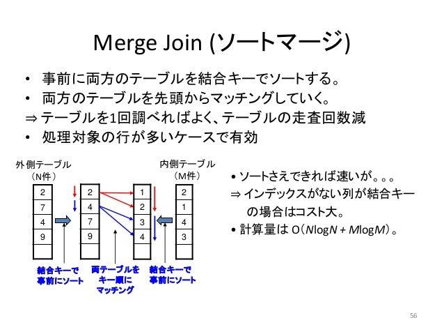 56  Merge Join (ソートマージ)  • 事前に両方のテーブルを結合キーでソートする。  • 両方のテーブルを先頭からマッチングしていく。  ⇒ テーブルを1回調べればよく、テーブルの走査回数減  • 処理対象の行が多いケースで有効...