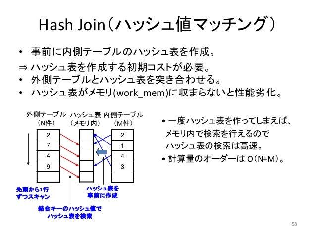 58  Hash Join(ハッシュ値マッチング)  • 事前に内側テーブルのハッシュ表を作成。  ⇒ ハッシュ表を作成する初期コストが必要。  • 外側テーブルとハッシュ表を突き合わせる。  • ハッシュ表がメモリ(work_mem)に収まら...