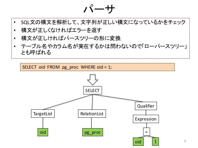 パーサ  • SQL文の構文を解析して、文字列が正しい構文になっているかをチェック  • 構文が正しくなければエラーを返す  • 構文が正しければパースツリーの形に変換  • テーブル名やカラム名が実在するかは問わないので「ローパースツリー」 ...