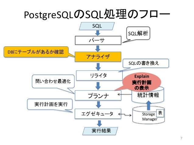 PostgreSQLのSQL処理のフロー  DBにテーブルがあるか確認  SQLの書き換え  実行計画を実行  7  Explain  実行計画  の表示