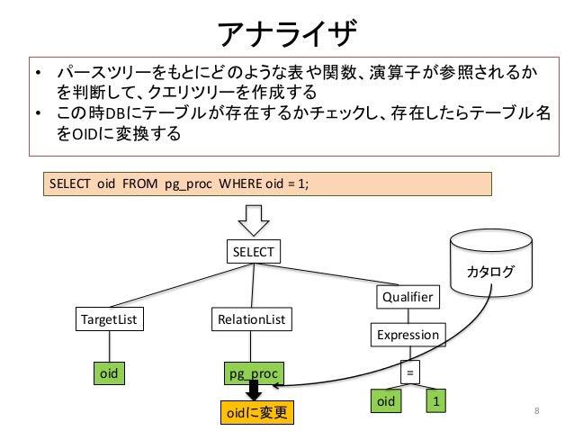 アナライザ  • パースツリーをもとにどのような表や関数、演算子が参照されるか  を判断して、クエリツリーを作成する  • この時DBにテーブルが存在するかチェックし、存在したらテーブル名  をOIDに変換する  SELECT oid FROM...