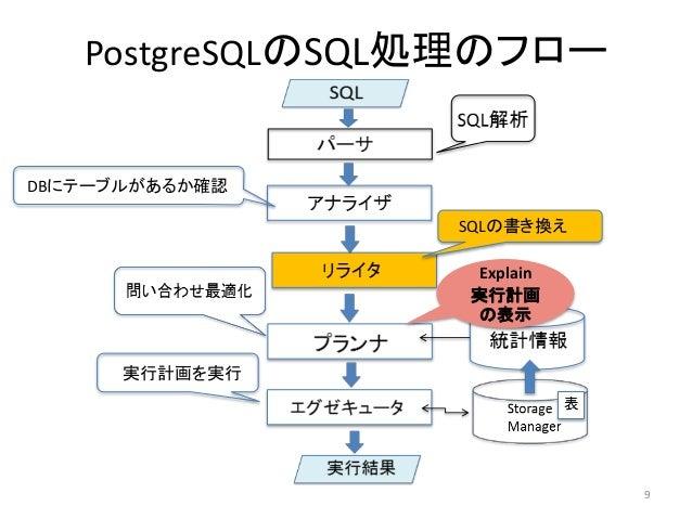 PostgreSQLのSQL処理のフロー  DBにテーブルがあるか確認  SQLの書き換え  実行計画を実行  9  Explain  実行計画  の表示