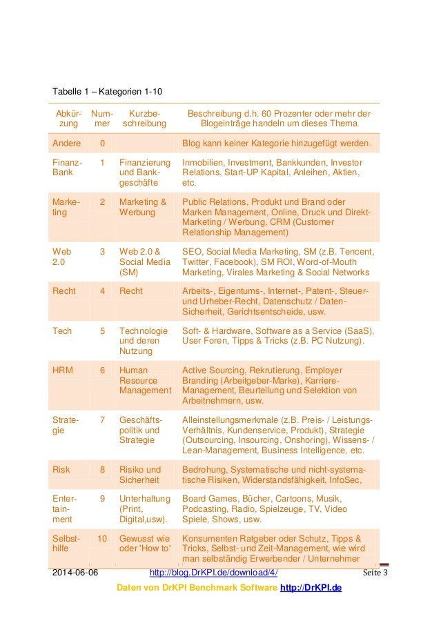 DrKPI TOOL: Why Benchmark Blog? Slide 3