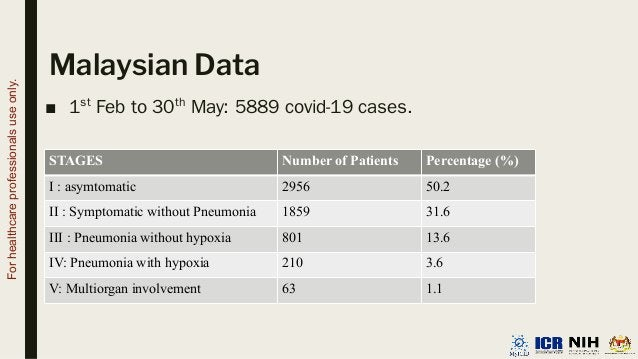 Malaysian Data ■ 1st Feb to 30th May: 5889 covid-19 cases. STAGES Number of Patients Percentage (%) I : asymtomatic 2956 5...