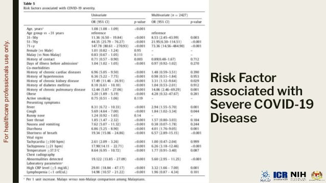 Risk Factor associated with Severe COVID-19 Disease For healthcare professionals use only.
