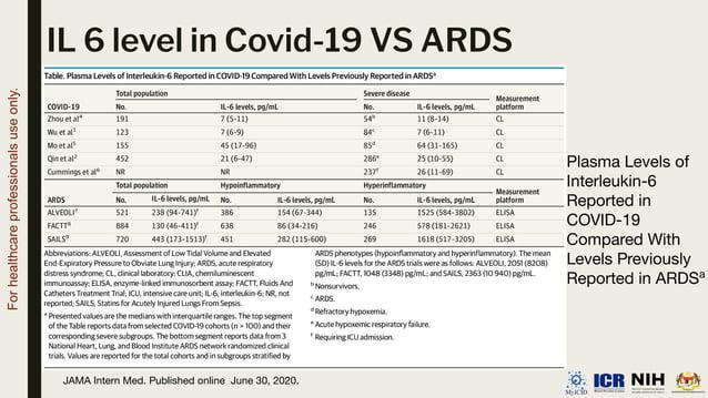 IL 6 level in Covid-19 VS ARDS Plasma Levels of Interleukin-6 Reported in COVID-19 Compared With Levels Previously Reporte...