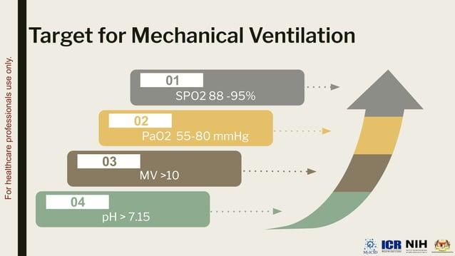 MV >10 Target for Mechanical Ventilation 01 02 03 04 SPO2 88 -95% PaO2 55-80 mmHg MV >10 pH > 7.15 For healthcare professi...