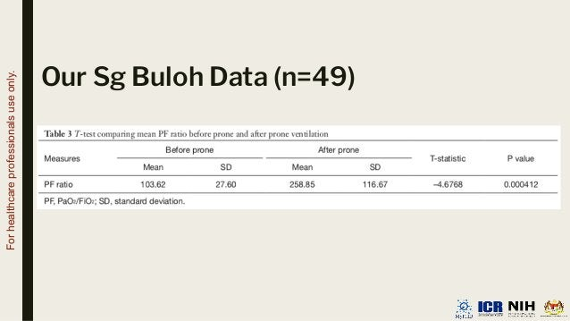 Our Sg Buloh Data (n=49) For healthcare professionals use only.