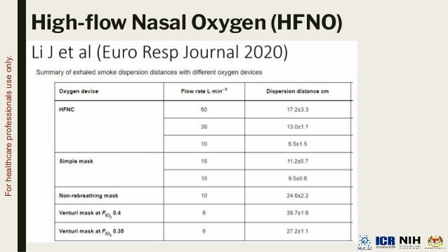 High-flow Nasal Oxygen (HFNO) For healthcare professionals use only.
