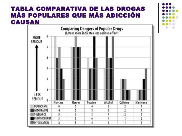 COCAÍNA   Neurotransmisor afectado: dopamina.   Normalmente:       Liberada en centro de refuerzo, área que asocia sent...