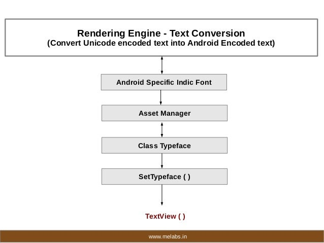 Indian Language App Development Framework for Android