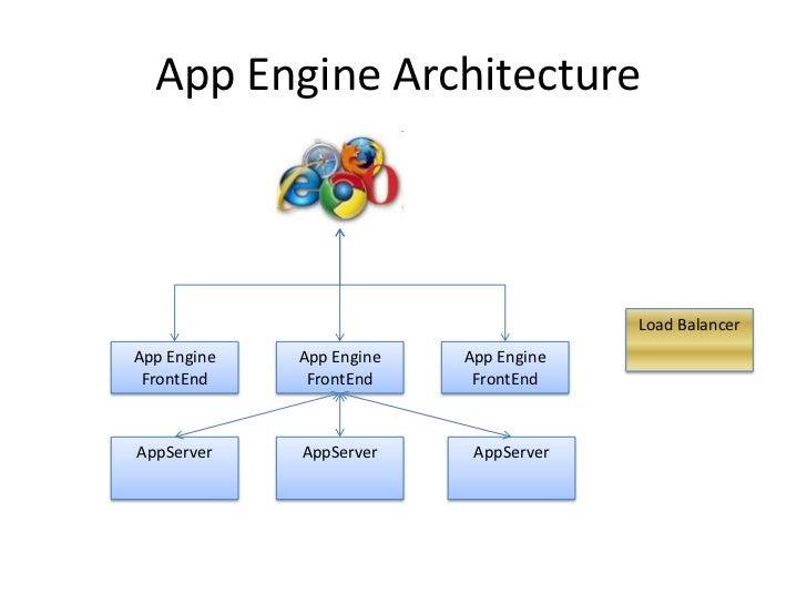 knull app engine