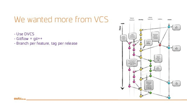 We wanted more from VCS - Use DVCS - Gitflow = git++ - Branch per feature, tag per release