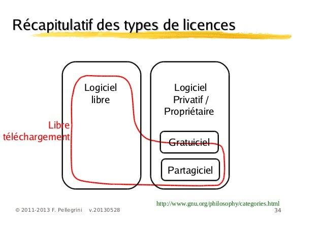 34© 2011-2013 F. Pellegrini v.20130528Récapitulatif des types de licencesRécapitulatif des types de licenceshttp://www.gnu...
