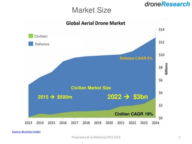 Drone Market Analysis