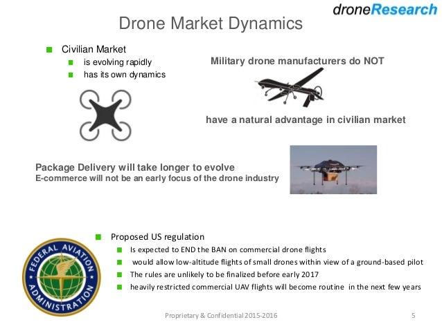 Drone Market Analysis