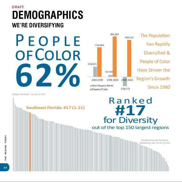 66 TheRegionToday Race / Ethnicity: Distribution of Non-Hispanic White Population Regional Findings: There are 2.42 millio...