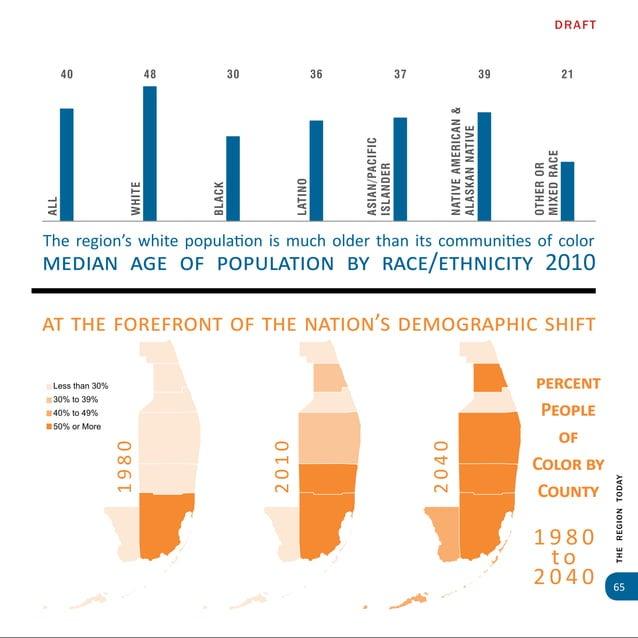 67 TheRegionTOday Race / Ethnicity: Distribution of Hispanic/Latino Population Regional Findings: Hispanics comprise 37.7%...