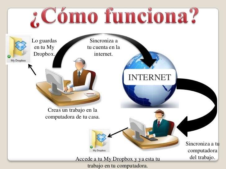 ¿Cómo funciona?<br />Lo guardas en tu My Dropbox.<br />Sincroniza a tu cuenta en la internet.<br />INTERNET<br />Creas un ...