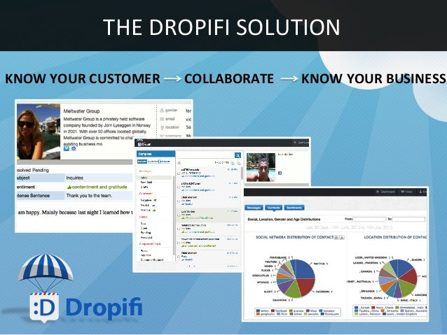 KNOW YOUR CUSTOMER  COLLABORATE  KNOW YOUR BUSINESS  THE DROPIFI SOLUTION