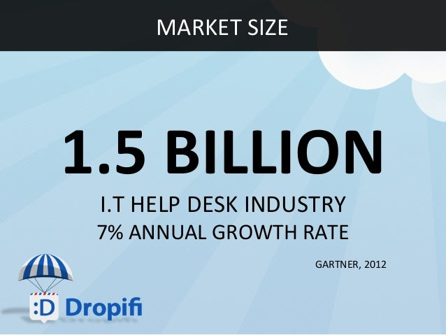 1.5 BILLION  I.T HELP DESK INDUSTRY  7% ANNUAL GROWTH RATE  MARKET SIZE  GARTNER, 2012