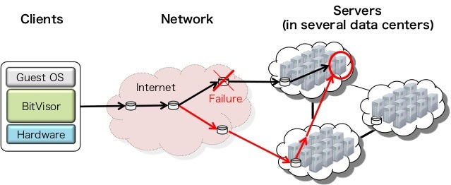 Failure Guest OS BitVisor Hardware Servers (in several data centers)NetworkClients Internet