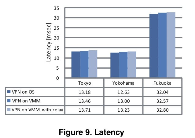 Tokyo Yokohama Fukuoka VPN on OS 13.18 12.63 32.04 VPN on VMM 13.46 13.00 32.57 VPN on VMM with relay 13.71 13.23 32.80 0 ...