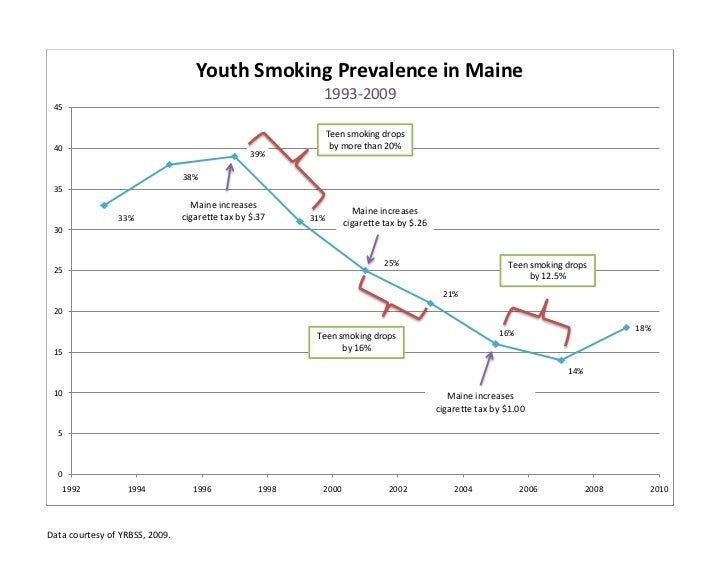 Youth Smoking Prevalence in Maine                                                            1993-2009 45                 ...