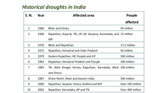 Historical droughts in India S. N. Year Affected area People affected 1 1966 Bihar and Orissa 50 million 2 1969 Rajasthan,...