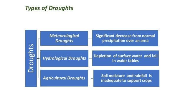 Types of Droughts Droughts Meteorological Droughts Significant decrease from normal precipitation over an area Hydrologica...