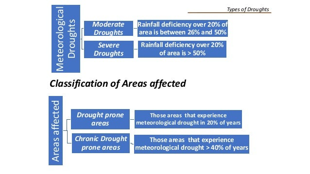Meteorological Droughts Moderate Droughts Rainfall deficiency over 20% of area is between 26% and 50% Severe Droughts Rain...