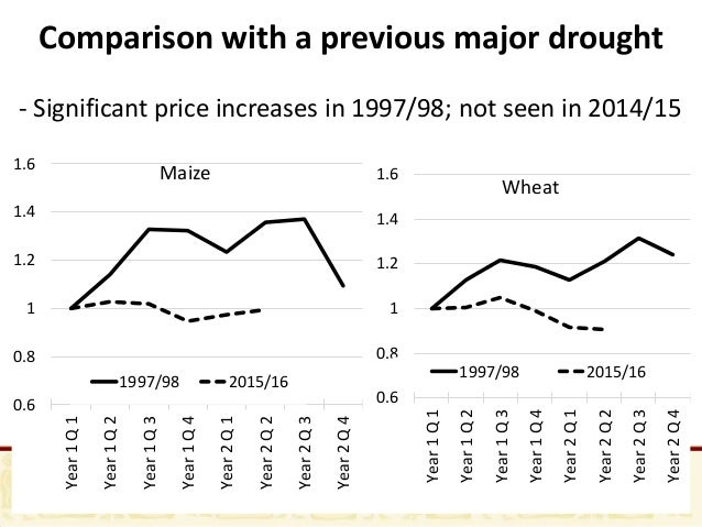 agricultural prices Farmland prices in western have risen considerably during the last 20 years since the growing political and economic stability has increased in many central european.