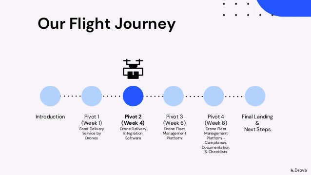 Our Flight Journey Introduction Pivot 1 (Week 1) Food Delivery Service by Drones Pivot 2 (Week 4) Drone Delivery Integrati...