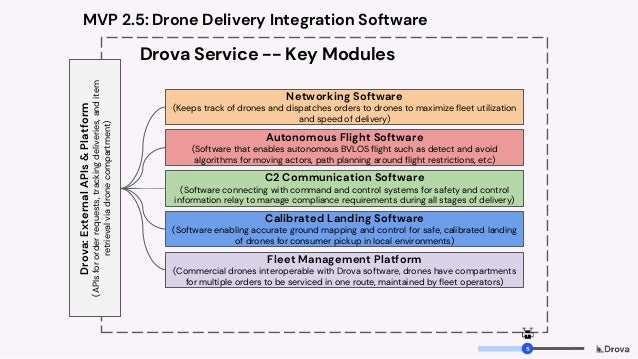 Drova Service -- Key Modules Networking Software (Keeps track of drones and dispatches orders to drones to maximize fleet ...