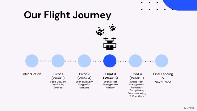 Our Flight Journey Introduction Final Landing & Next Steps Pivot 1 (Week 1) Food Delivery Service by Drones Pivot 2 (Week ...