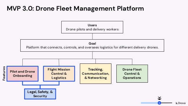 Goal Platform that connects, controls, and oversees logistics for different delivery drones. MVP 3.0: Drone Fleet Manageme...