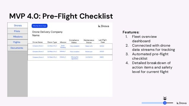MVP 4.0: Pre-Flight Checklist Features: 1. Fleet overview dashboard 2. Connected with drone data streams for tracking 3. A...