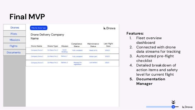 Final MVP Features: 1. Fleet overview dashboard 2. Connected with drone data streams for tracking 3. Automated pre-flight ...