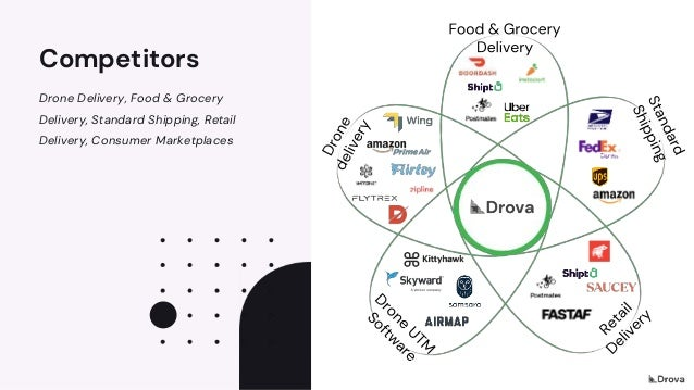 Competitors Drone Delivery, Food & Grocery Delivery, Standard Shipping, Retail Delivery, Consumer Marketplaces