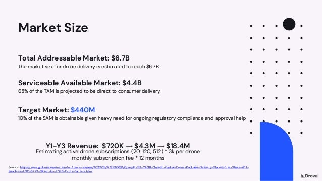 Market Size Total Addressable Market: $6.7B The market size for drone delivery is estimated to reach $6.7B Serviceable Ava...