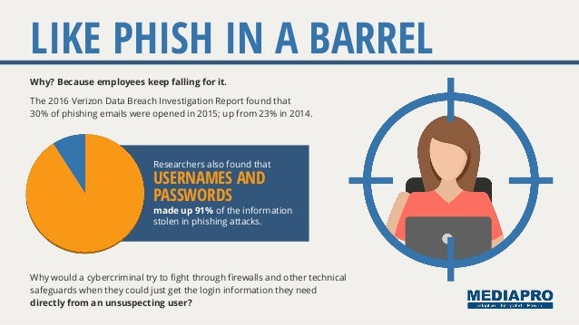Why? Because employees keep falling for it. LIKE PHISH IN A BARREL The 2016 Verizon Data Breach Investigation Report found...